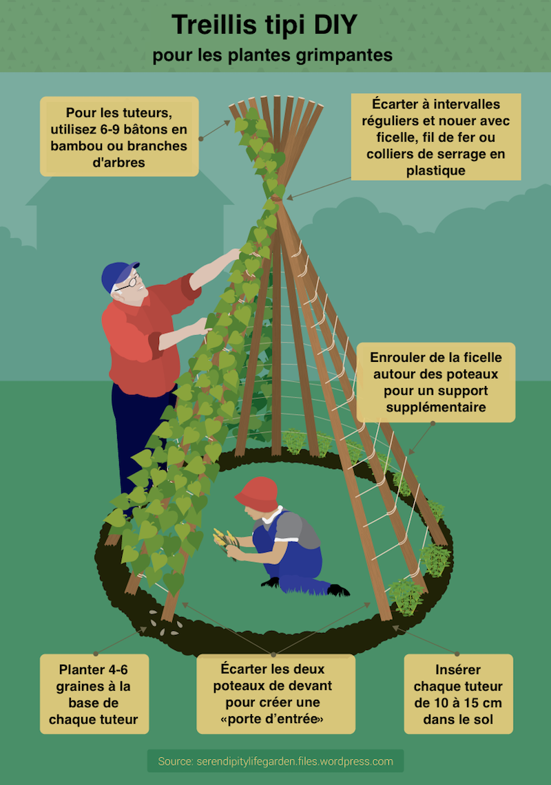Article De Jardin Nouveau Tipi In N De Jardin Diy Coin De Jeux D Enfants Ou Tuteur