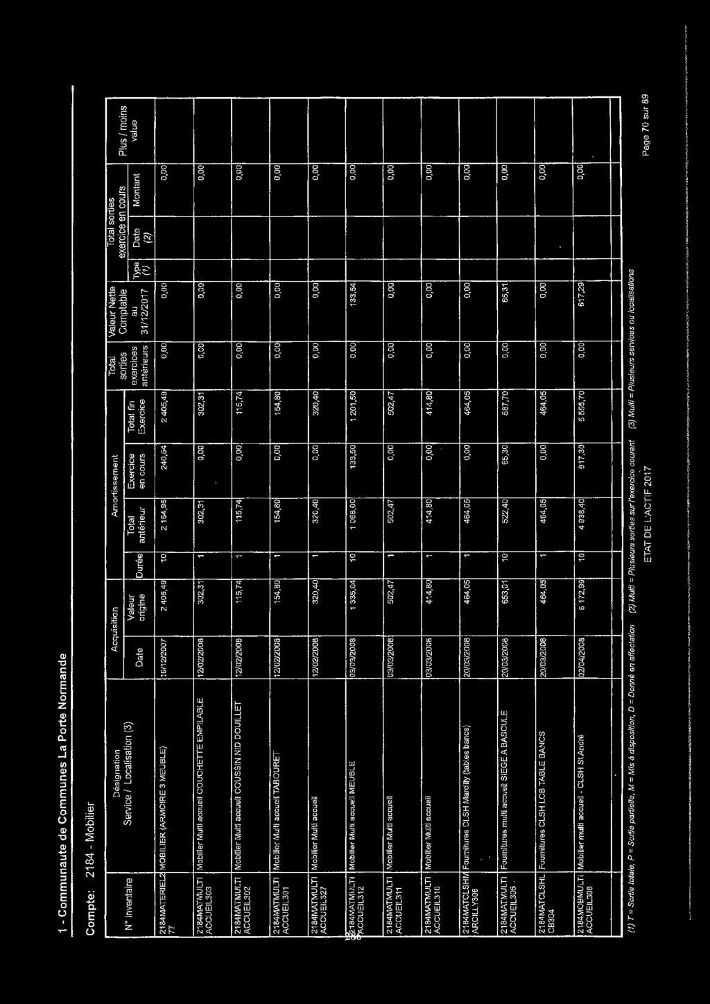 Mobilier De Jardin En Fer forgé Élégant Acquisition Amortissement total Valeur Nette total sorties Of 33 Best Of Mobilier De Jardin En Fer forgé