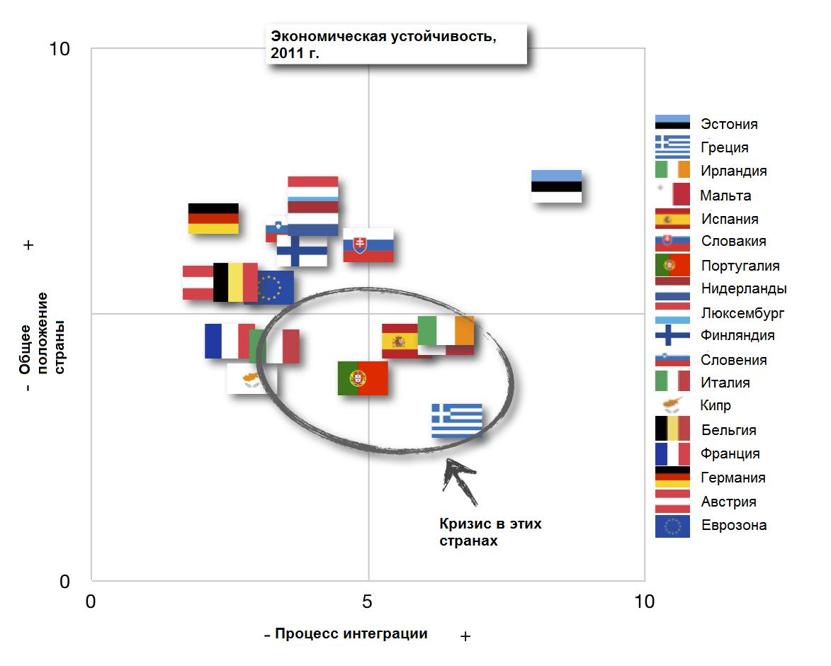 Экономическая устойчивость европейских стран 2011