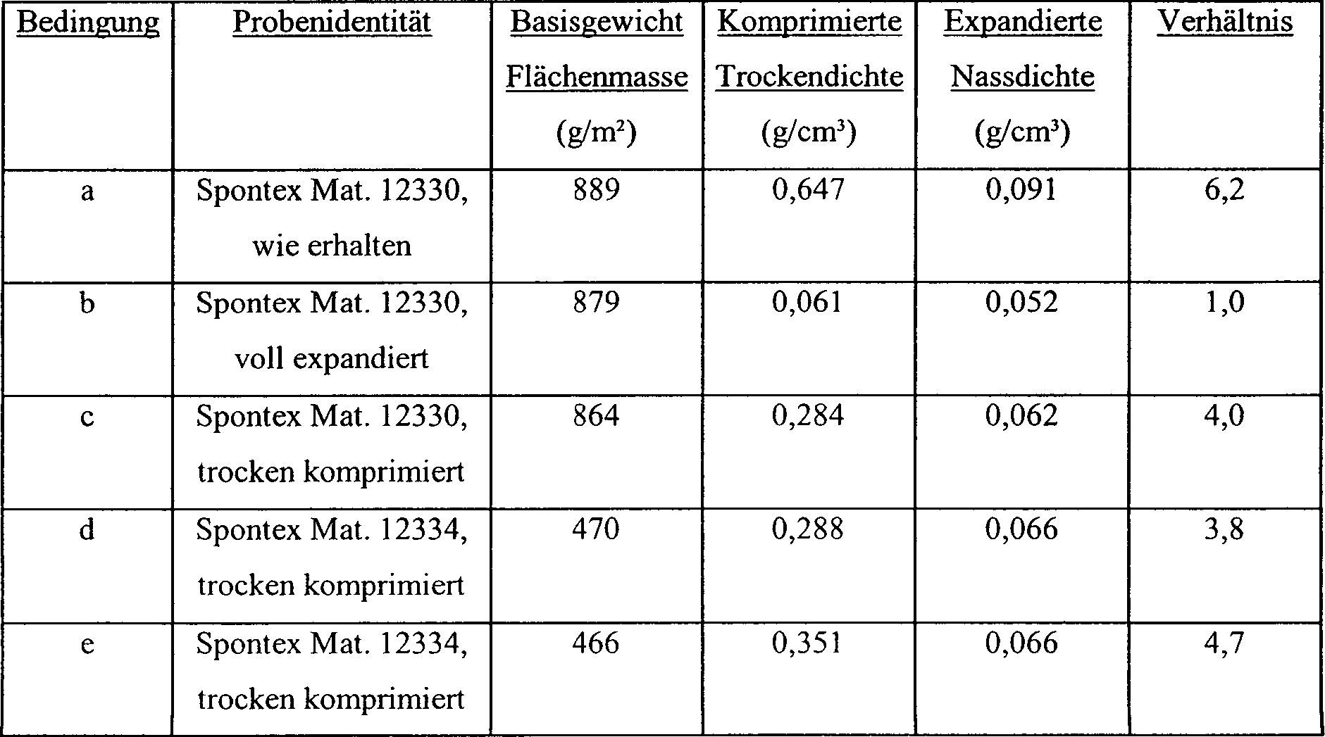 Table Haute Extensible Génial De T2 Thin to Wet Structures for Recording Body Of 30 Frais Table Haute Extensible
