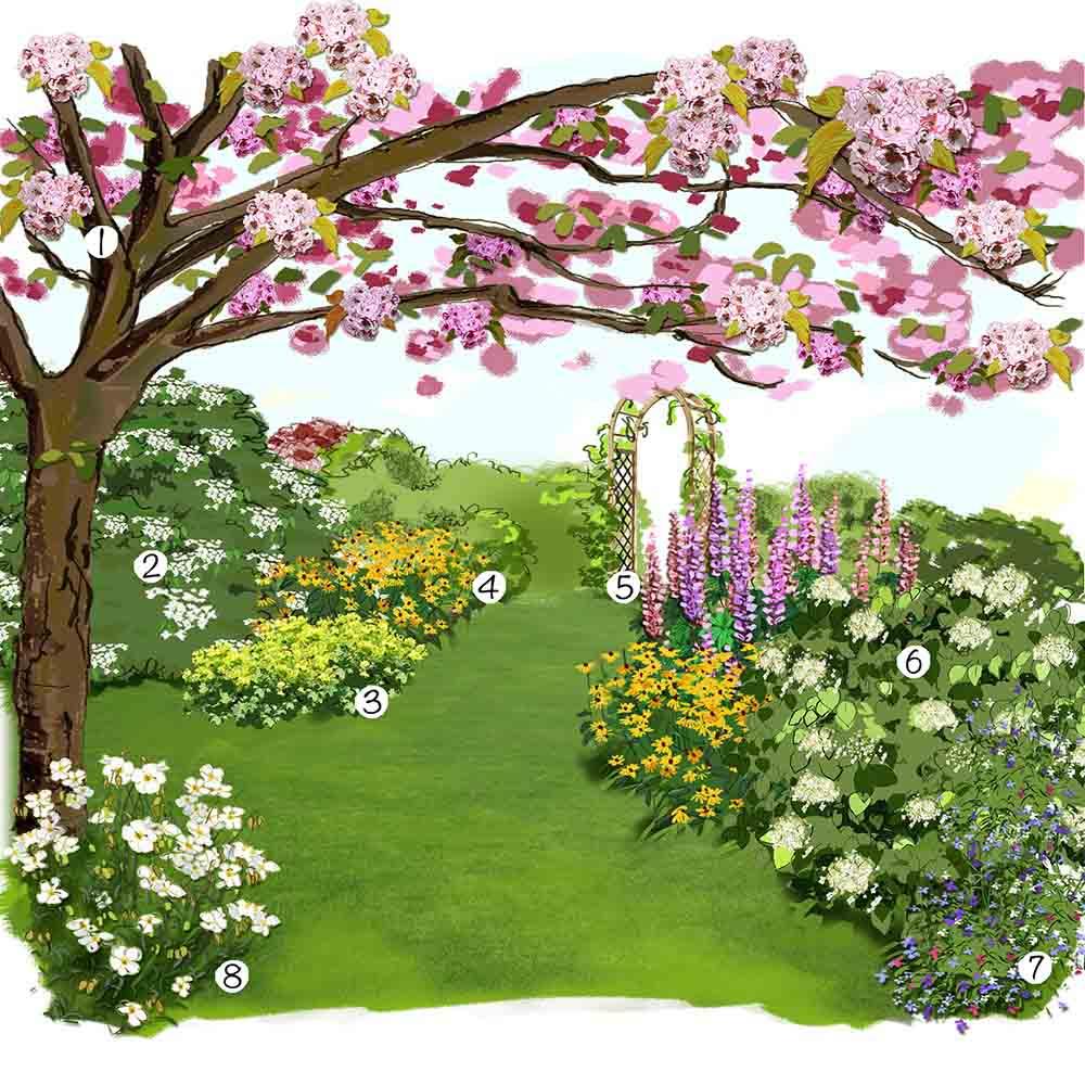 jardin anglais idee amenagement 1000 553