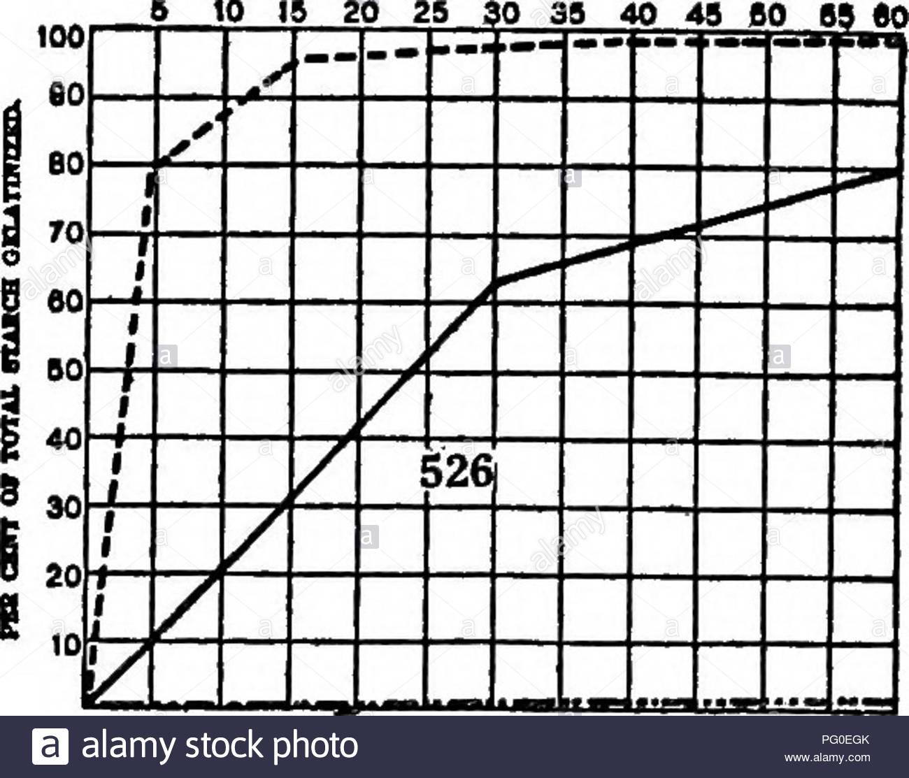 un biochemic base pour l etude des problemes de la taxonomie l heredite de l evolution etc avec une reference particuliere a l amidon et des tissus de stocks parent et hybrides stocks et les amidons et l hemoglobine de varietes des especes et genres d amidon biochimie hybridation des plantes les plantes s 10 t 20 25 30 100 1 fc 50 140 ft 523 i a piaioo rucnoii a ou munnix di 10 15 20 25 30 70 so 3 j j s24 pebi 6101 ot 3d sucnon unlmi nr 20 25 30 35 40 45 50 68 60 100 160 525 g a a a a 560 r s f i 0 a gt a j a a a a rtiod uicnon de ni pg0egk