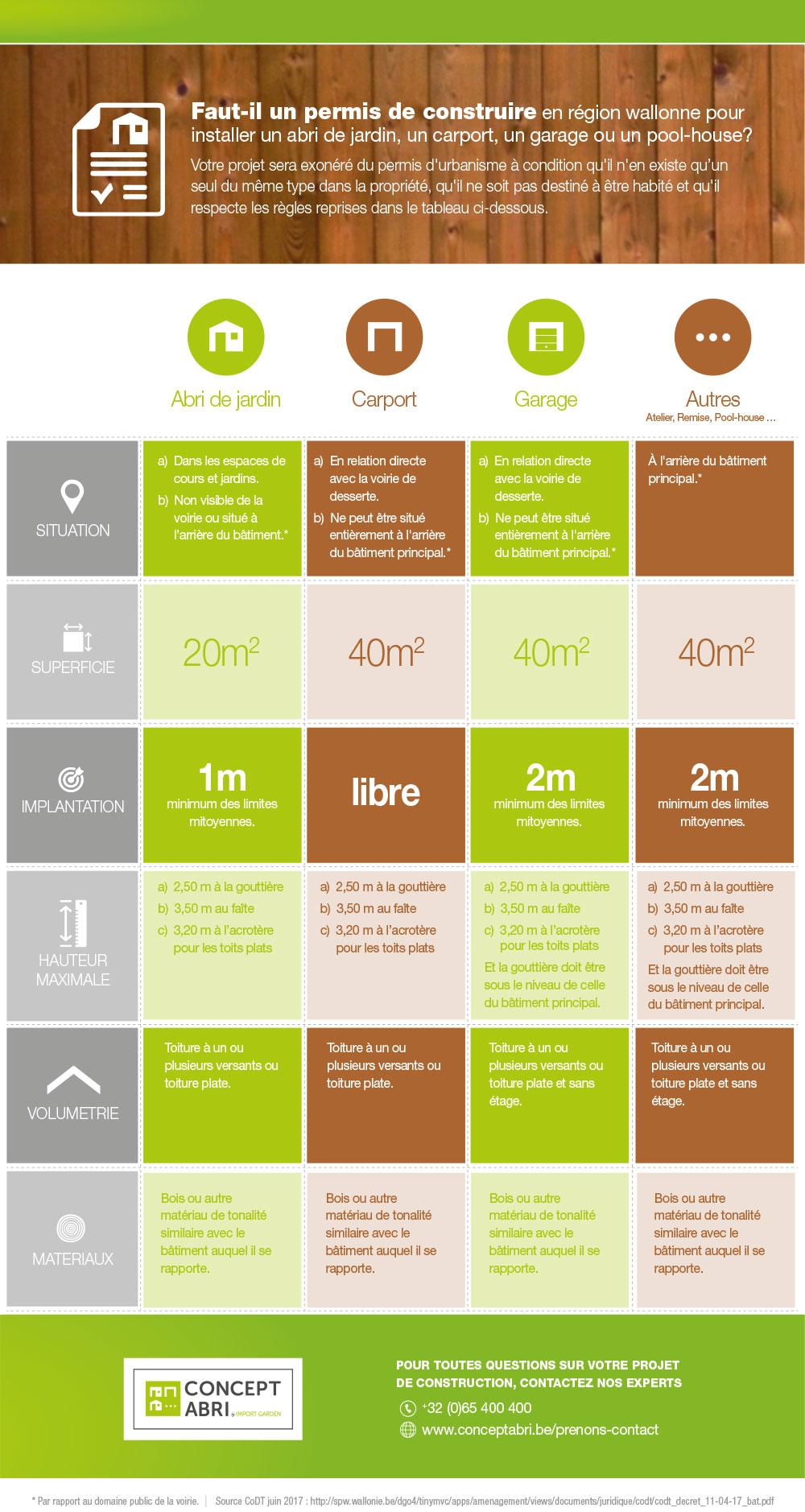 CA Infographie reglesWallonie