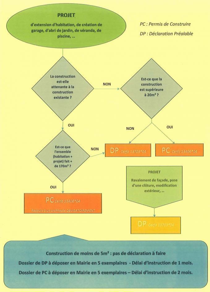 permis de construire ou declaration prealable