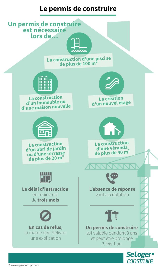 "Abri De Jardin Permis De Construire Inspirant Seloger On Twitter ""🔎permis De Construire Une Démarche"